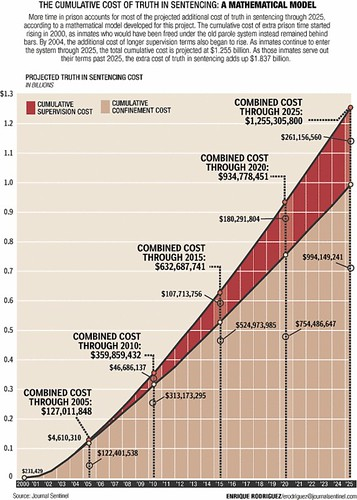 tis costs