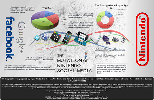 Mutation of Nintendo and Social Media