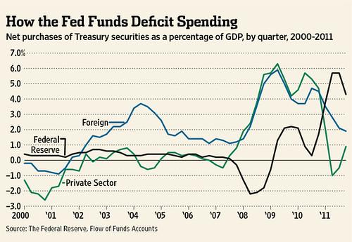treasury purchases
