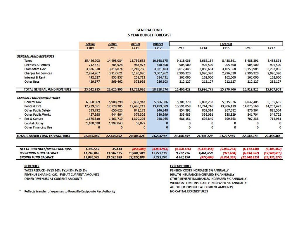 Eastpointe Budget Projections