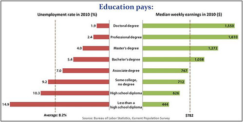 BLS Chart on Economic Benefits of Education