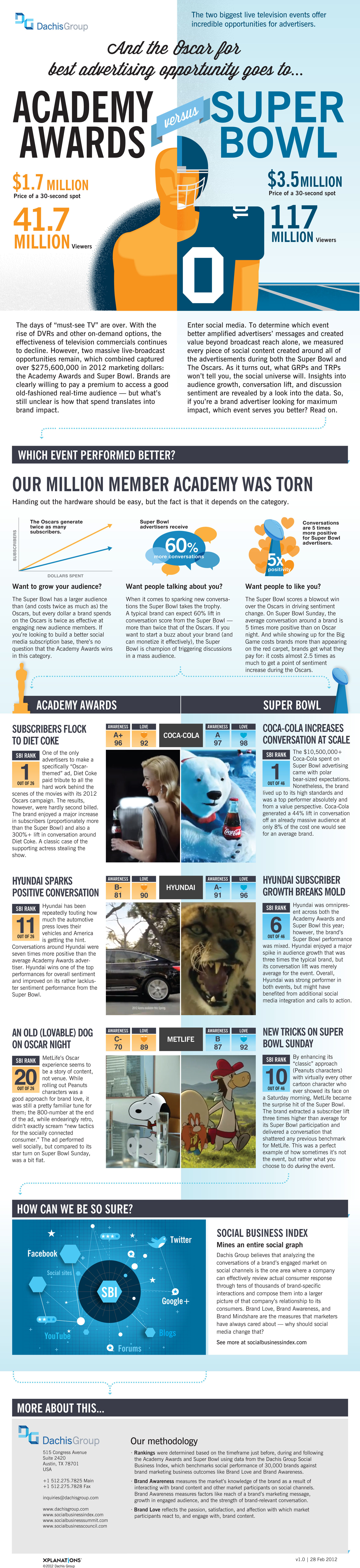 The Oscars Versus the Superbowl (infographic)