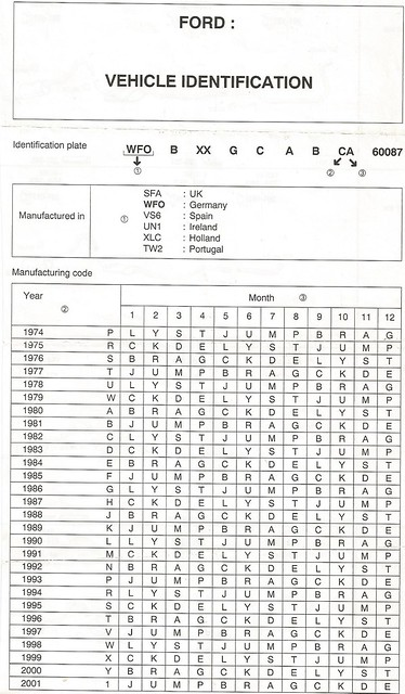 Decode old ford vin numbers 911