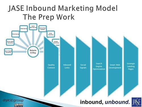 The Prep Work. JASE Inbound Marketing Model