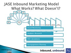 JASE Inbound Marketing Model