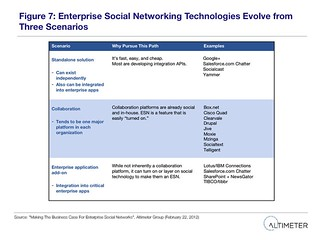 Fig. 7 Enterprise Social Networking Technologies Evolve From Three Scenarios