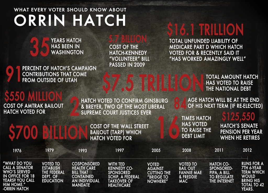 Orrin Hatch record infographic