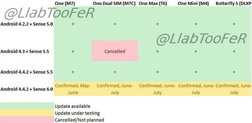Sense 6.0 для HTC One 2013