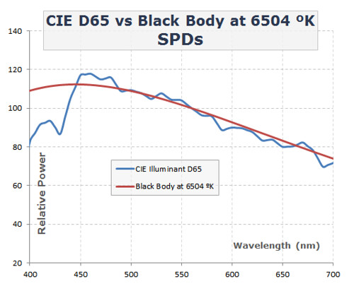 CIE D65 and Blackbody at the same CCT spectrum