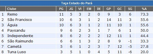 Tabela do Parazão 2012, após a 7ª rodada