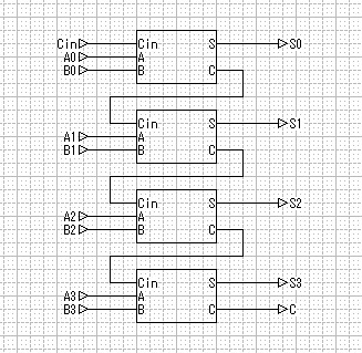 先ほどの1bit全加算器を4個つなげると、4bit全加算器