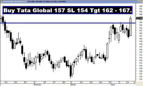 Tata Global