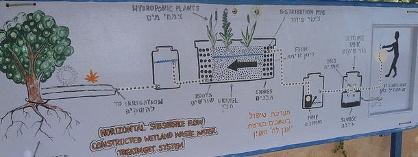 位在廢水淨化池前的說明牌,清楚地說明廢水回收過程