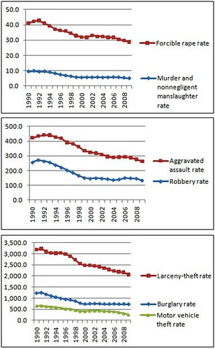 blog_fbi_crime_rate_2009_1_thumb_thumb