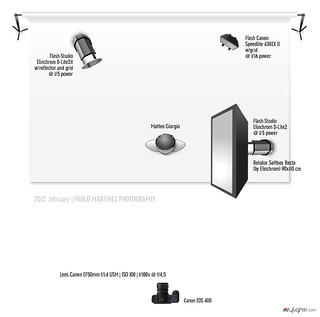 strobist info | lighting diagram
