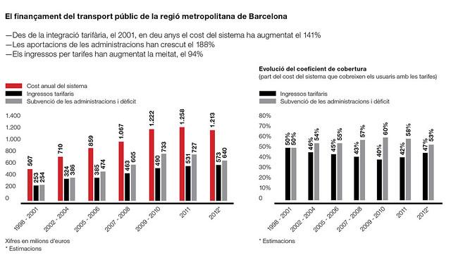 El finançament del transport públic de la regió metropolitana de Barcelona