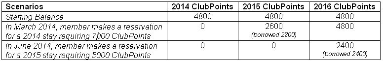 hgvc points chart