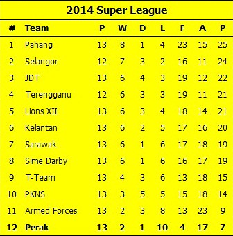 Super League Table 15-04-14