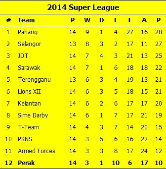 Super League Table 19-04-14