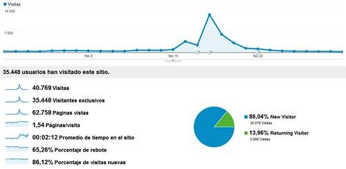 DiarioaBorbo.com - Febrero 2012 - Google Analytics