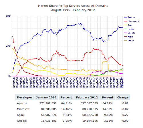 Webszerverek piaci részesedése 2012 februárjában #1