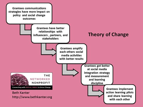 how to write a theory of change