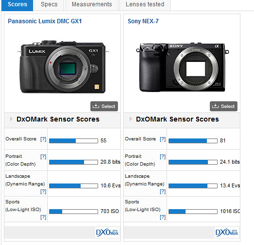 Sony_nex7_Panasonic_GX1_sensorRating
