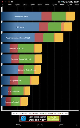 Đánh giá Chip Atom trên ASUS Zenfone - 15785