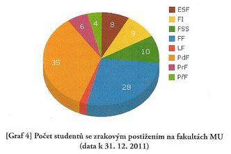 Počet studentů se zrakovým postižením na fakultách MU
