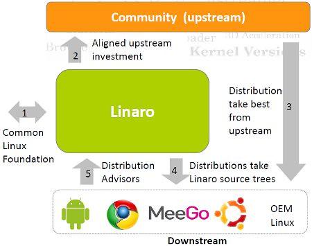 linaro_workflow_diagram_sm | www flickr com/photos/linaroorg