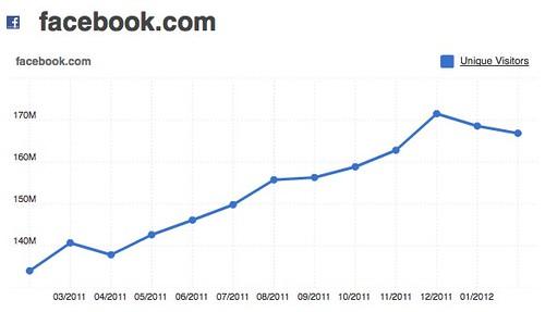 facebook.com 166,890,779.0 UVs for February 2012 | Compete