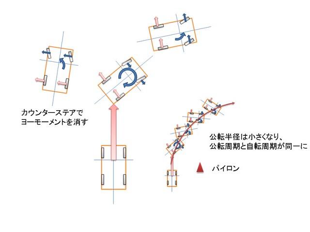 inertia4
