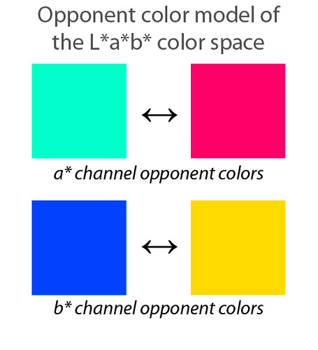 Opponent color model of the lab color space