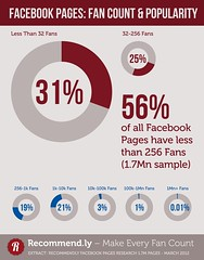 Facebook Pages: Fan Count & Popularity