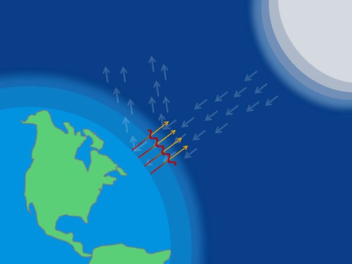Screenshot of the climate change science and modeling education module explaining the greenhouse gas effect. Without the natural greenhouse gas effect, the average temperature of the planet would be about zero degrees Fahrenheit.
