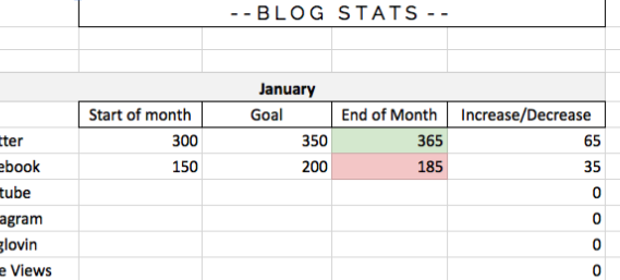 The Ultimate Blogging Spreadsheet