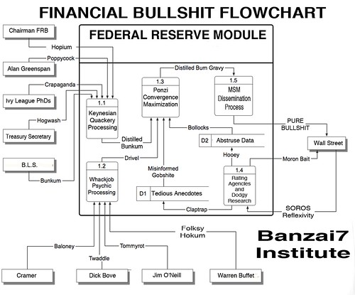 FINANCIAL BULLSHIT FLOWCHART by Colonel Flick