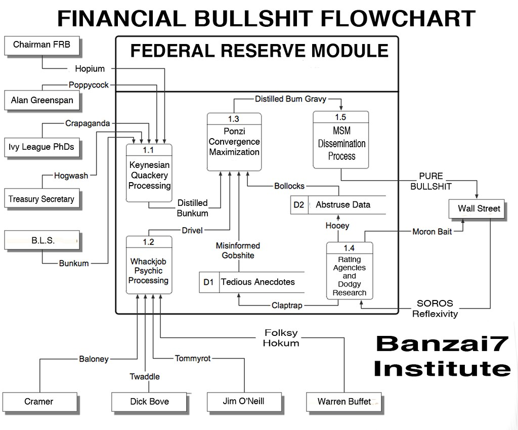 FINANCIAL BULLSHIT FLOWCHART