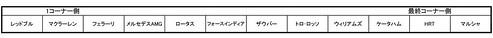 2012F1ピット割り(予想)