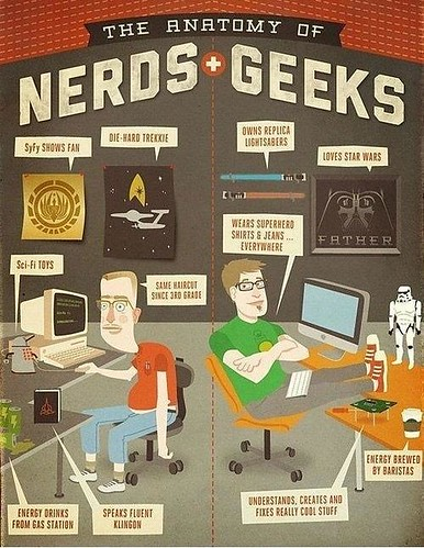 The Anatomy of Nerds & Geeks