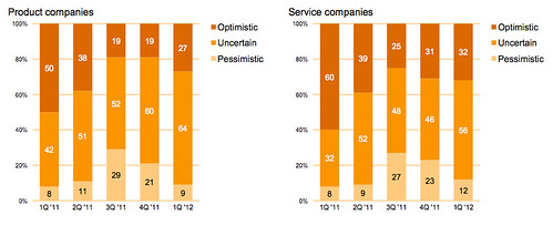 pwc Trendsetter Business Outlook April - May 2012