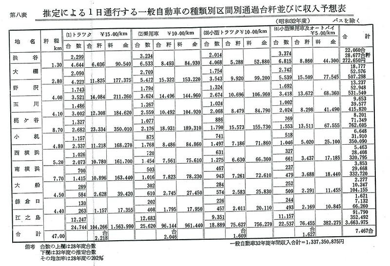 東急ターンパイク免許申請書 (18)