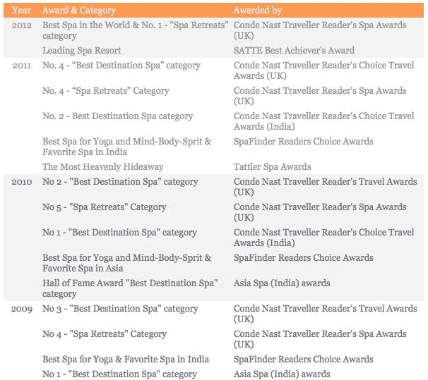 ananda spa resort awards
