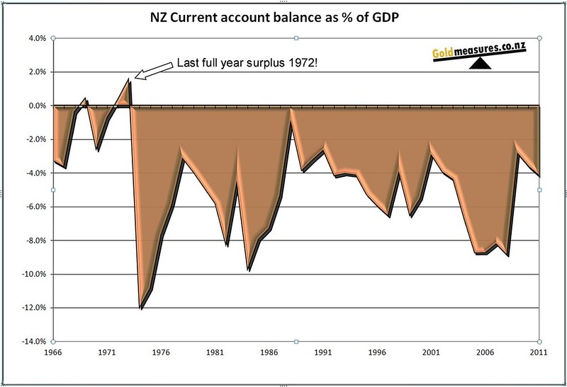 NZ current account 40 years negative