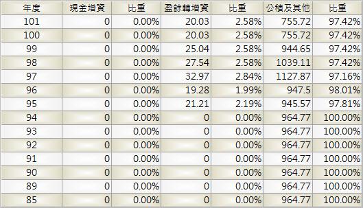 2412_中華電_股本形成_1004Q