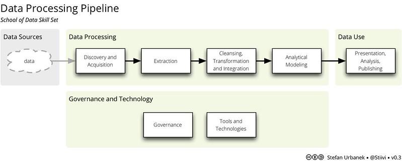 Data Processing pipeline flowchart