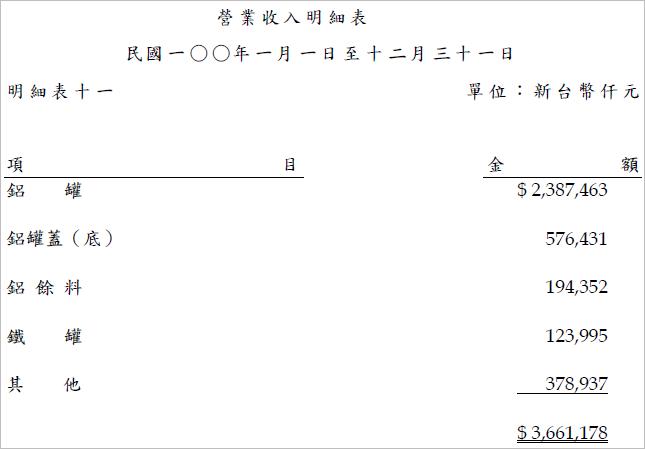 9905_營收明細