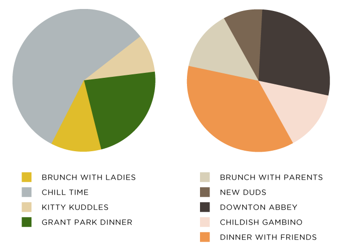 Glass and Sable pie charts chart weekend Downton Abbey brunch Childish Gambino