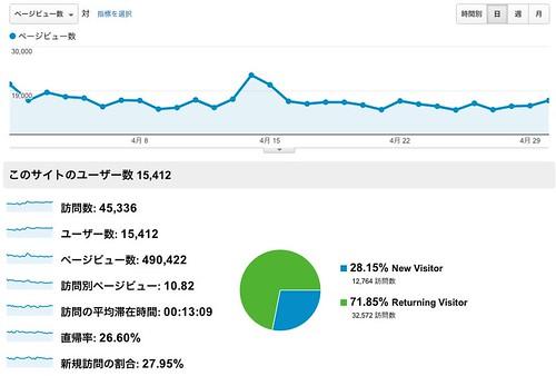 ユーザー サマリー - Google Analytics
