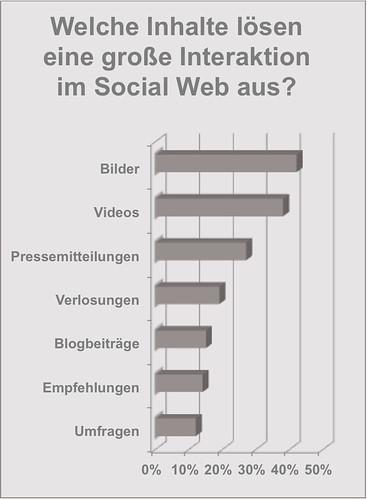 Interaktionen im Social Web